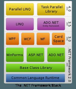 NET Framework Stack